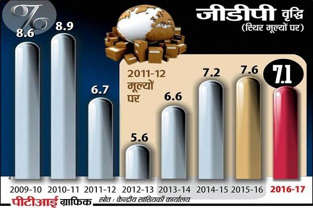 નોટબંધી બાદ પણ યથાવત રહેશે વિકાસની ગતિ, જીડીપી દર 7.1 ટકા રહેવાનો અનુમાન